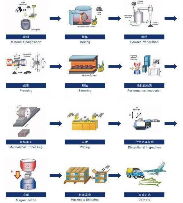 Production procedure of Rare Earth Neodymium Magnets