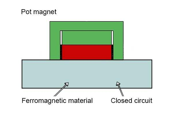 Closed circuit magnetic field of a pot magnet