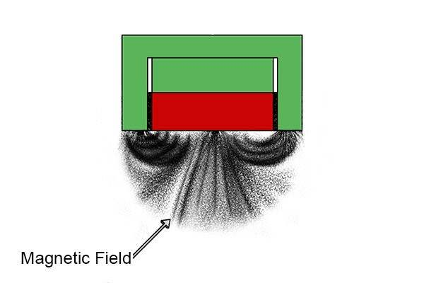 Magnetic field lines of a pot magnet
