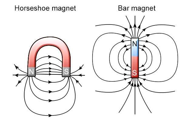 Types of magnetic field: pocket horseshoe magnet and a rectangle bar magnets magnetic fields