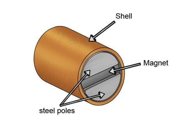 Parts of a bi-pole pot magnet: shell, steel poles and magnet
